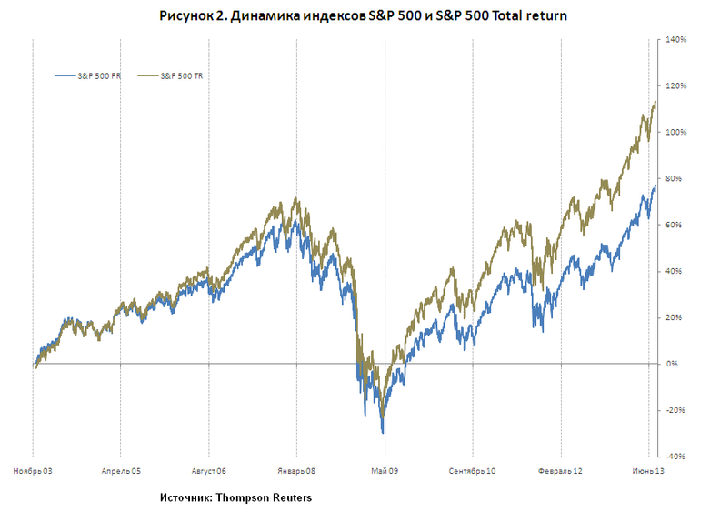 S&P 500 индекс total return
