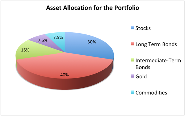 All-Weather Portfolio Asset Allocation