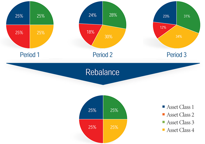 tribeca-financial-portfolio-rebalance-graph