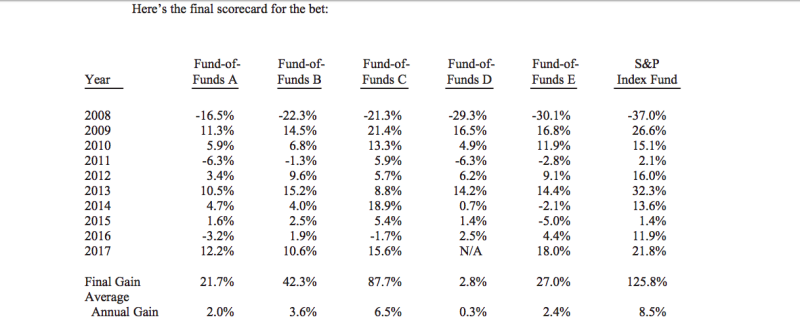 Buffett's bets against hedge funds