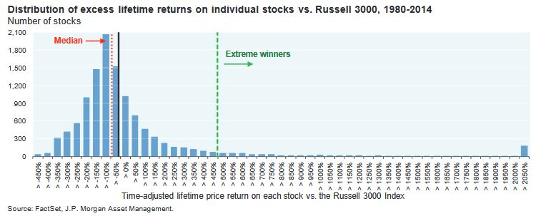 why is it difficult to beat the stock index